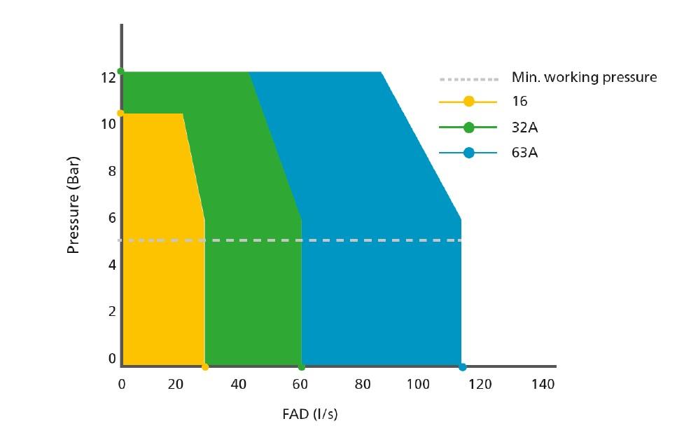 Tryckluftskurva för e-air 250